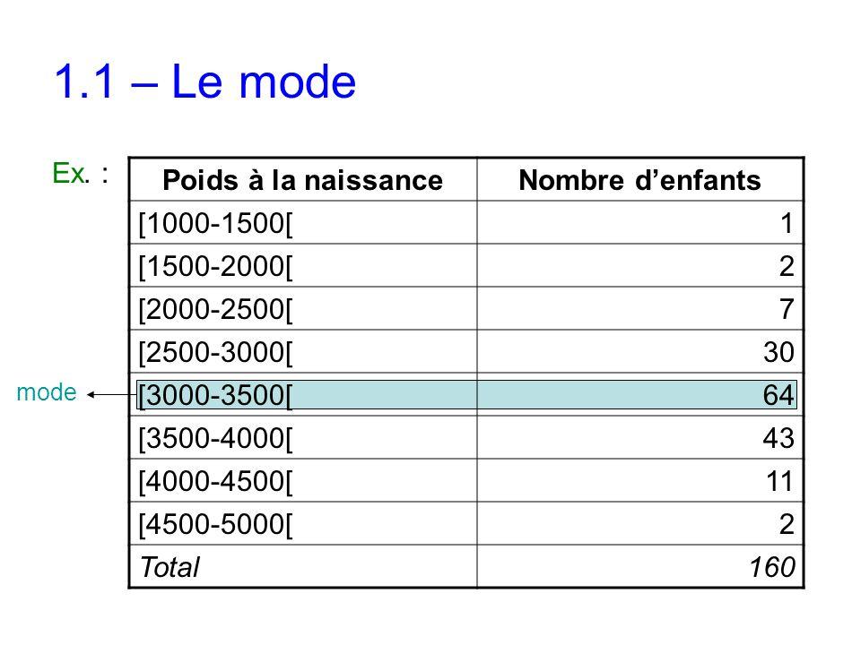 1.1 – Le mode Ex. : Poids à la naissance Nombre d'enfants [1000-1500[